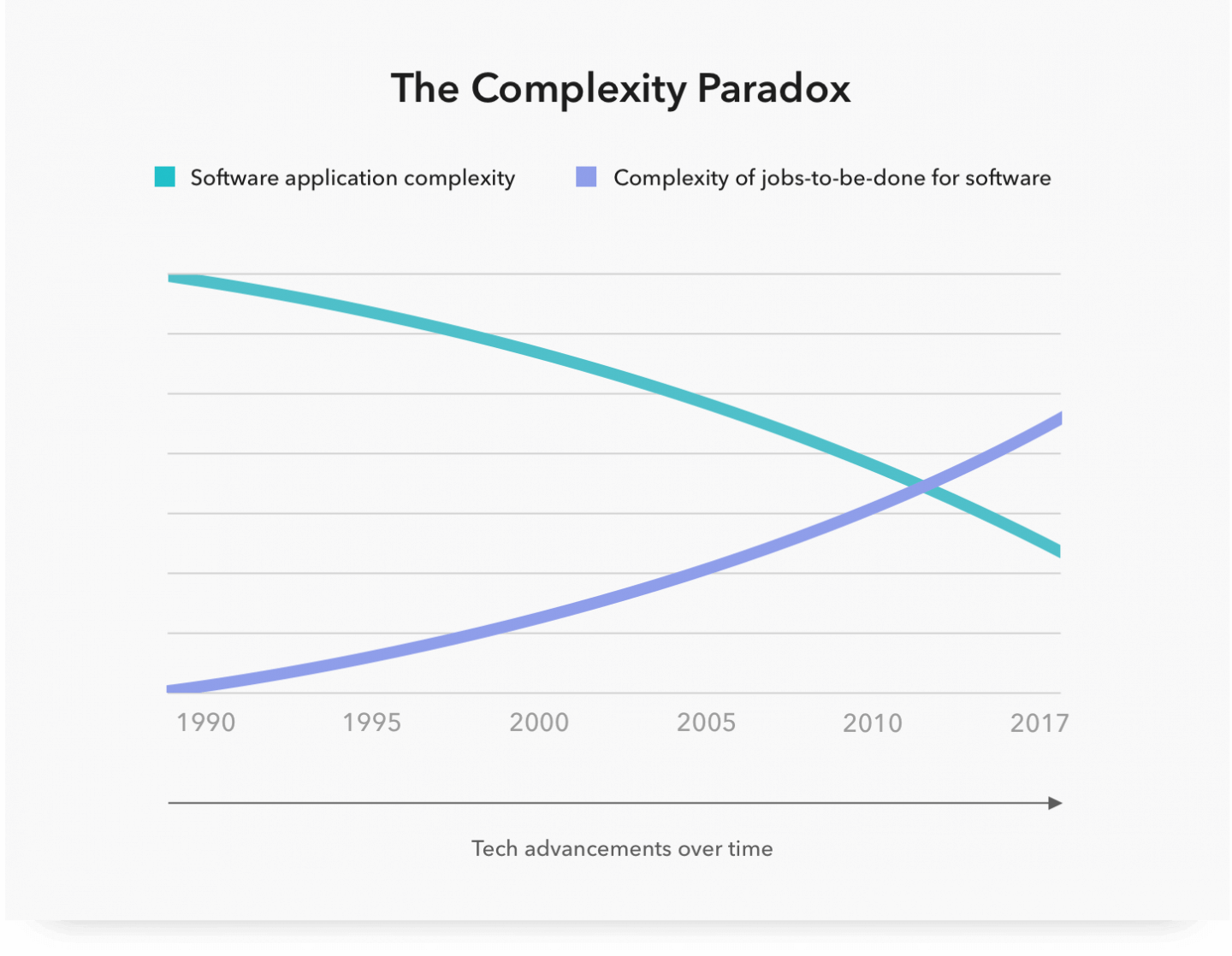 The Complexity Paradox CUI Conversational user interface